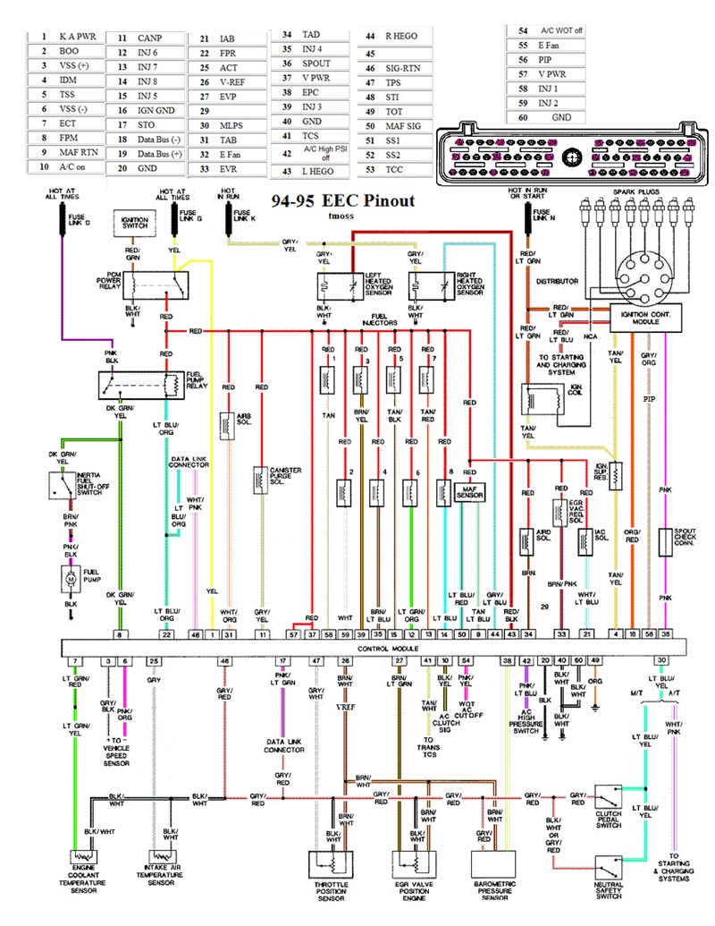 94 95 mustang eec wiring diagram pinout on speaker wiring diagram 95 mustang gt Mustang 5 0 Wiring Harness Connections For Fox Mustang Window Diagram