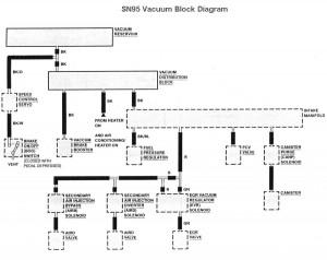 1994 1995 mustang vacuum block diagram and routing