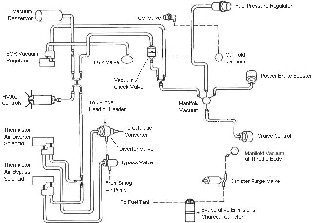 87-93 Fox Body Mustang 5.0 Vacuum Diagram