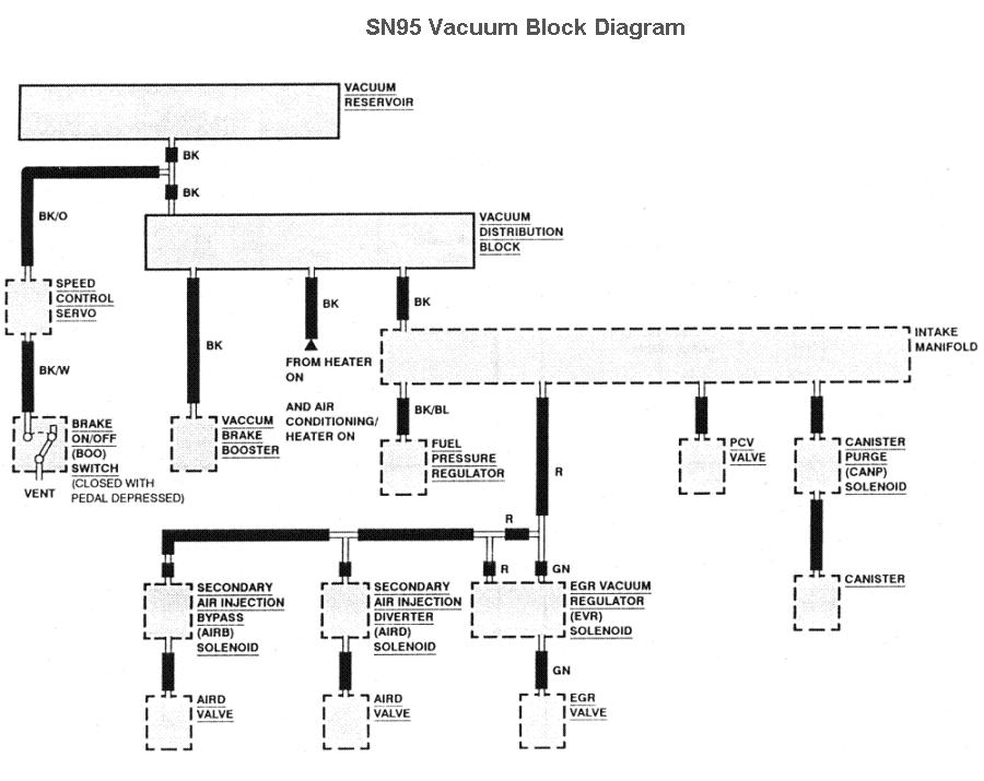 Vacuum Diagram 94 98 mustang fuse locations and id's chart diagram (1994 94 1995 98 mustang under hood fuse box diagram at gsmx.co