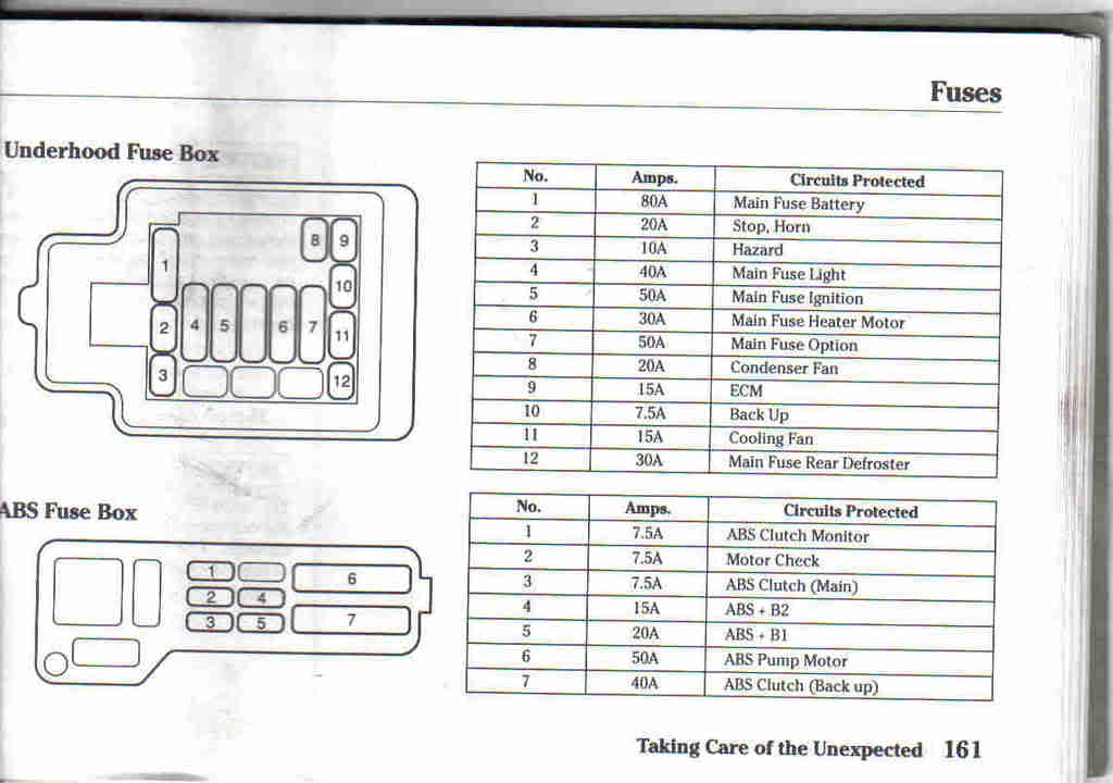 1992 honda civic fuse diagram 1992 honda civic fuse box locations 2001 honda civic under hood fuse box at soozxer.org