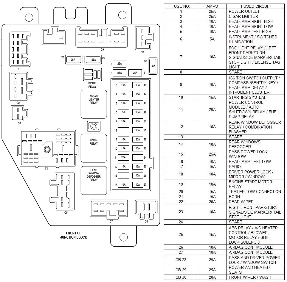 fuse location for a 2001 jeep cherokee 2001 jeep cherokee fuse box diagram