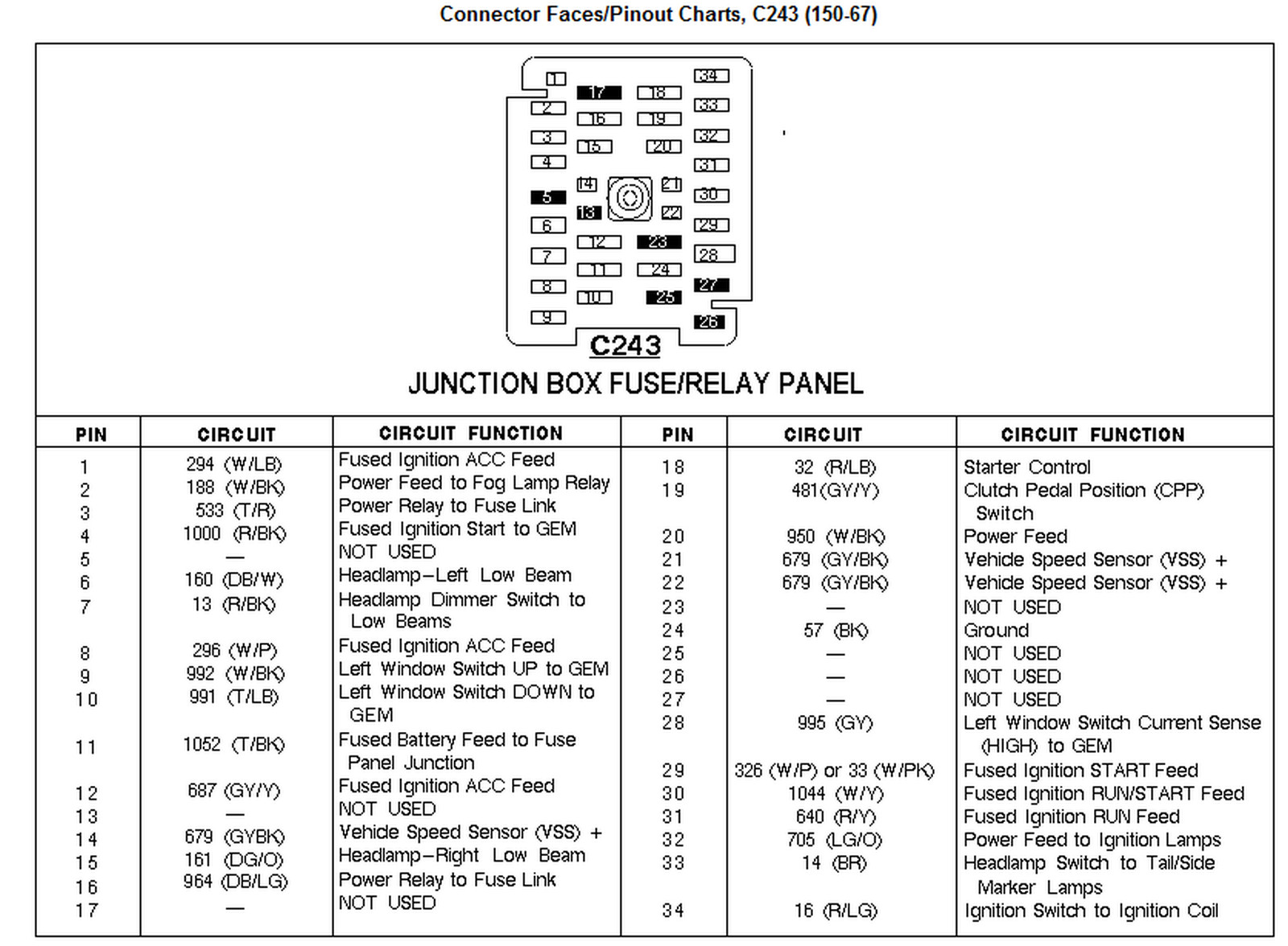 1998 f250 fuse diagram ford f 150 fuse box 4 6 1998 wiring diagrams instruction 1987 Ford 150 at aneh.co