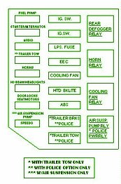 2006 Ford Crown Victoria Fan Relay Fuse Box Diagram 06 ford crown victoria under hood fuse diagram 2004 ford crown victoria police interceptor fuse box diagram at crackthecode.co