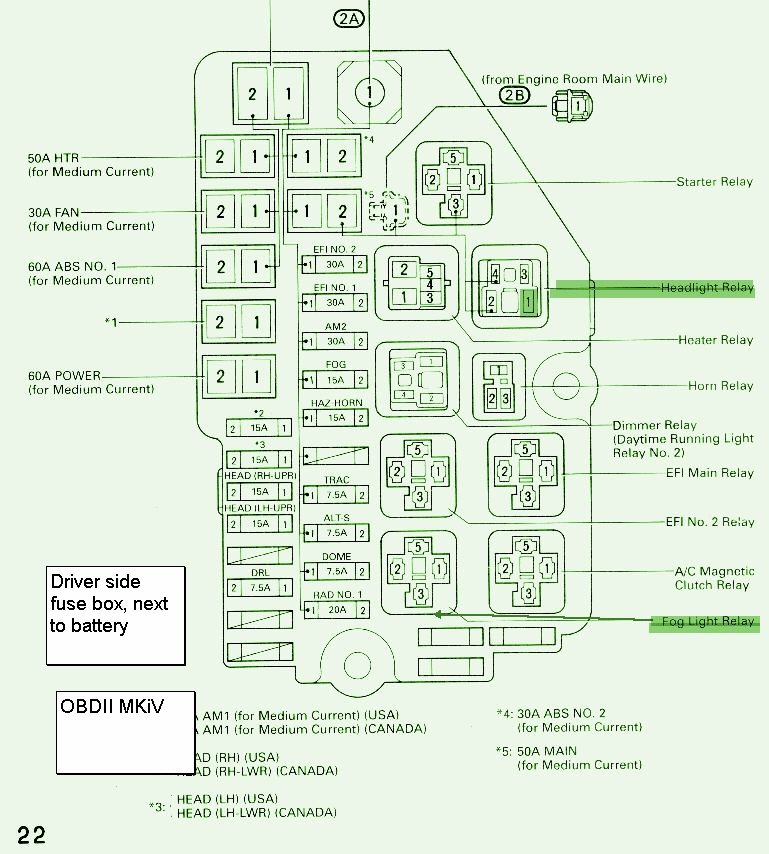 2005 Toyota Tundra Fuse Diagram - wiring diagrams