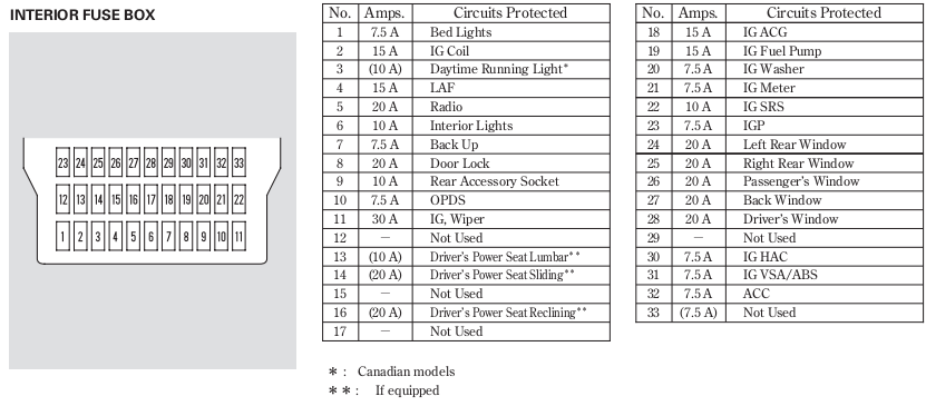 12 Volt Power Outlets Fuse Honda Ridgeline Owners Club Forums on 98 mustang stereo wiring diagram