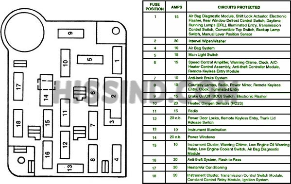 1994 1995 Ford Mustang Fuse Relay Panel Diagram