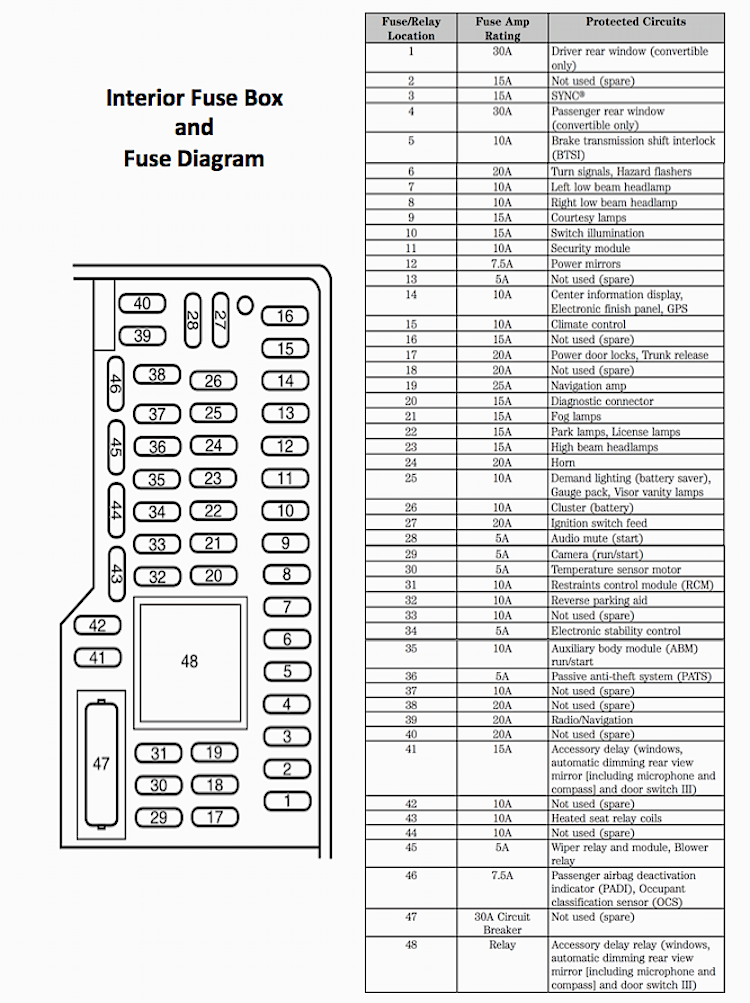 Ford Mustang Fuse Box Diagram On Where Is The Fuse Box On A 2013 Ford