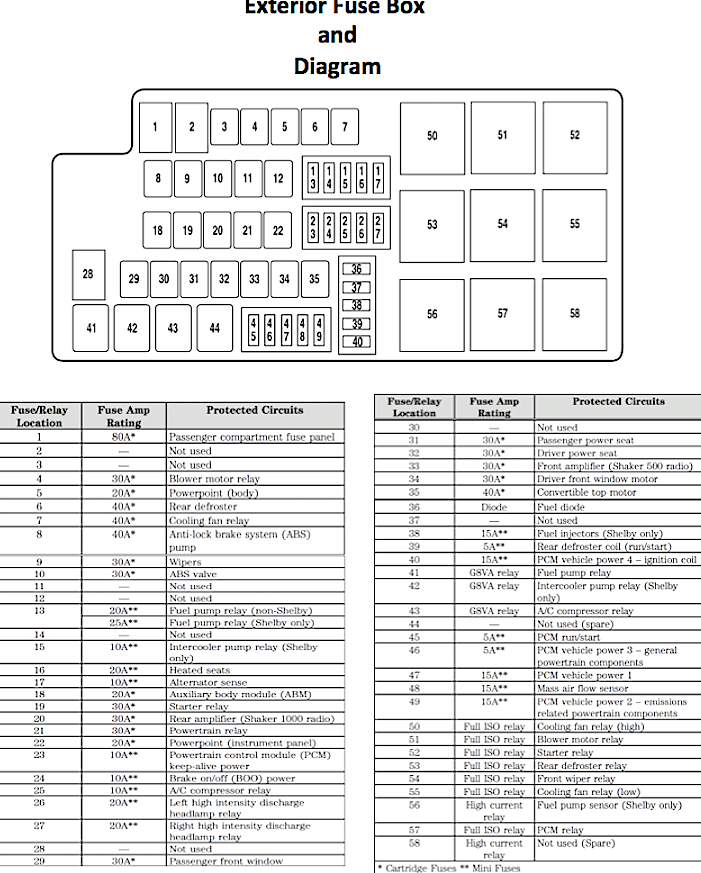 fuse box diagram 2007 ford mustang enthusiast wiring diagrams u2022 rh rasalibre co 2008 Ford Mustang Fuse Box Diagram 2004 ford mustang gt fuse box diagram