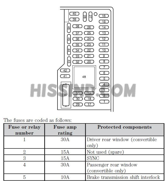2014 mustang interior fuse diagram 2005 2014 ford mustang archives interior fuse box diagram 2007 mustang gt at nearapp.co