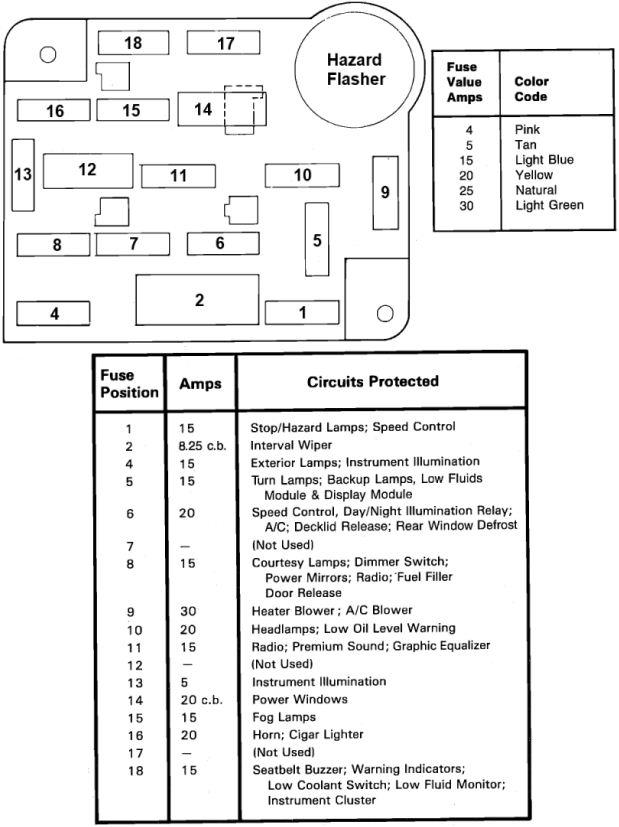 1989 Mustang Fuse Box Diagram - Engine Bay