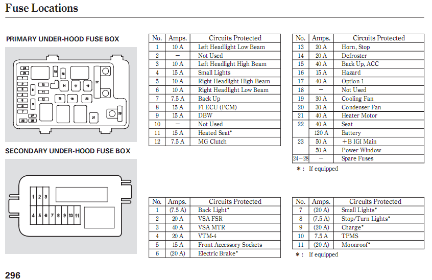 2007 Honda Accord Interior Fuse Box Diagram Brokeasshome